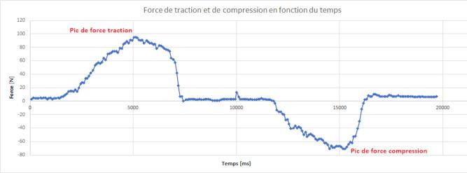graphique force musculaire